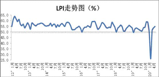 5月份中国物流业景气指数为54.8%